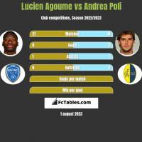 Lucien Agoume vs Andrea Poli h2h player stats