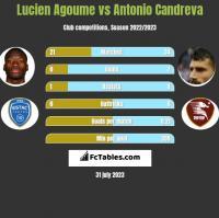 Lucien Agoume vs Antonio Candreva h2h player stats