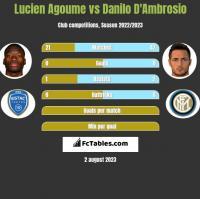 Lucien Agoume vs Danilo D'Ambrosio h2h player stats