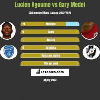 Lucien Agoume vs Gary Medel h2h player stats