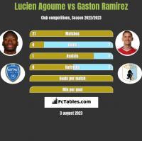 Lucien Agoume vs Gaston Ramirez h2h player stats