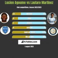 Lucien Agoume vs Lautaro Martinez h2h player stats