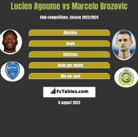 Lucien Agoume vs Marcelo Brozović h2h player stats