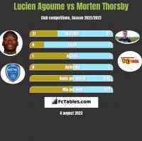 Lucien Agoume vs Morten Thorsby h2h player stats