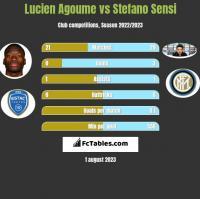Lucien Agoume vs Stefano Sensi h2h player stats