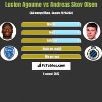 Lucien Agoume vs Andreas Skov Olsen h2h player stats