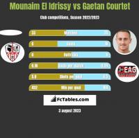 Mounaim El Idrissy vs Gaetan Courtet h2h player stats