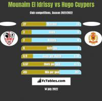 Mounaim El Idrissy vs Hugo Cuypers h2h player stats