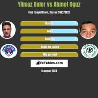 Yilmaz Daler vs Ahmet Oguz h2h player stats
