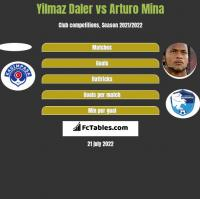 Yilmaz Daler vs Arturo Mina h2h player stats