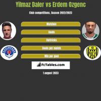 Yilmaz Daler vs Erdem Ozgenc h2h player stats