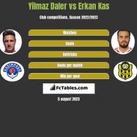 Yilmaz Daler vs Erkan Kas h2h player stats