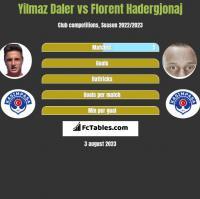 Yilmaz Daler vs Florent Hadergjonaj h2h player stats