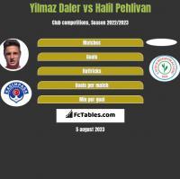 Yilmaz Daler vs Halil Pehlivan h2h player stats