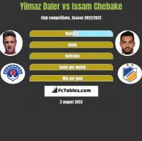 Yilmaz Daler vs Issam Chebake h2h player stats