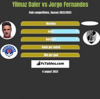 Yilmaz Daler vs Jorge Fernandes h2h player stats