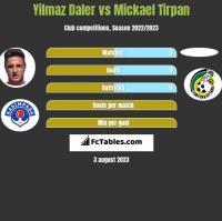 Yilmaz Daler vs Mickael Tirpan h2h player stats