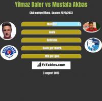 Yilmaz Daler vs Mustafa Akbas h2h player stats