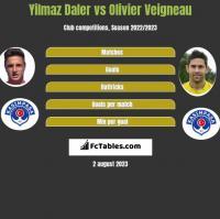 Yilmaz Daler vs Olivier Veigneau h2h player stats