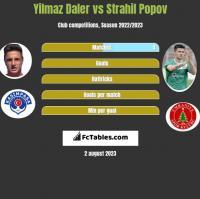 Yilmaz Daler vs Strahil Popov h2h player stats