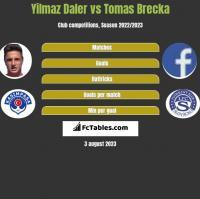 Yilmaz Daler vs Tomas Brecka h2h player stats