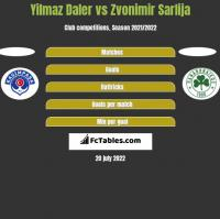 Yilmaz Daler vs Zvonimir Sarlija h2h player stats