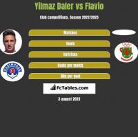 Yilmaz Daler vs Flavio h2h player stats