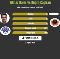 Yilmaz Daler vs Bugra Cagiran h2h player stats