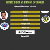 Yilmaz Daler vs Furkan Cetinkaya h2h player stats