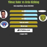 Yilmaz Daler vs Arda Kizildag h2h player stats