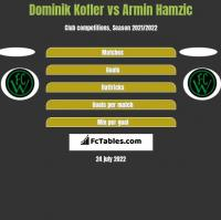 Dominik Kofler vs Armin Hamzic h2h player stats