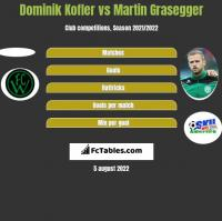 Dominik Kofler vs Martin Grasegger h2h player stats