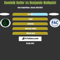 Dominik Kofler vs Benjamin Wallquist h2h player stats