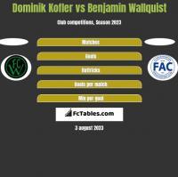 Dominik Kofler vs Benjamin Wallquist h2h player stats