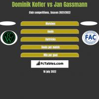 Dominik Kofler vs Jan Gassmann h2h player stats