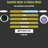 Dominik Kofler vs Mateo Meisl h2h player stats