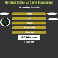 Dominik Kofler vs David Bumberger h2h player stats