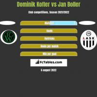 Dominik Kofler vs Jan Boller h2h player stats