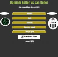 Dominik Kofler vs Jan Boller h2h player stats