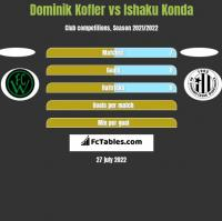 Dominik Kofler vs Ishaku Konda h2h player stats