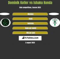 Dominik Kofler vs Ishaku Konda h2h player stats