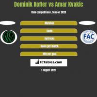 Dominik Kofler vs Amar Kvakic h2h player stats
