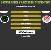 Dominik Kofler vs Alexander Steinlechner h2h player stats