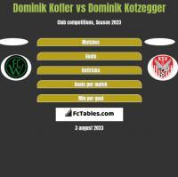 Dominik Kofler vs Dominik Kotzegger h2h player stats