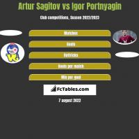 Artur Sagitov vs Igor Portnyagin h2h player stats