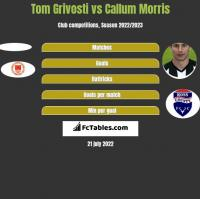 Tom Grivosti vs Callum Morris h2h player stats