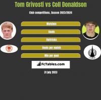Tom Grivosti vs Coll Donaldson h2h player stats