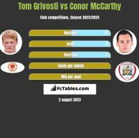 Tom Grivosti vs Conor McCarthy h2h player stats