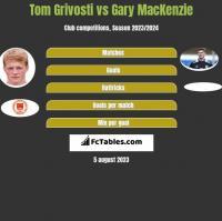Tom Grivosti vs Gary MacKenzie h2h player stats