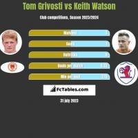 Tom Grivosti vs Keith Watson h2h player stats